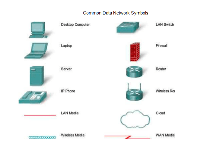 "Learn Computer Network ""Network devices"" Lesson 3"