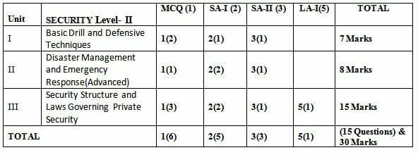 Nsqfnvqf level i blueprint for marks distribution of class 9 and blueprint for marks distribution nsqf level ii class x security first term sa 1 malvernweather Image collections