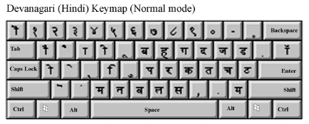 What Is Quot In Script Indian Scripts Keyboard Explain With
